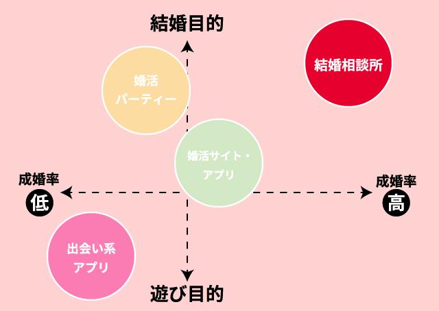 婚活サービスの概念図